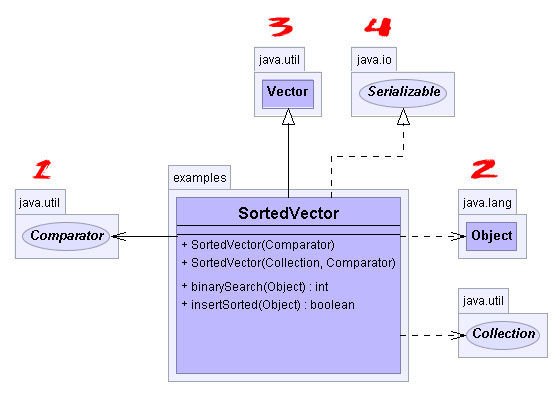 Yworks uml doclet 3002 users guide general layout of uml class diagrams ccuart Choice Image